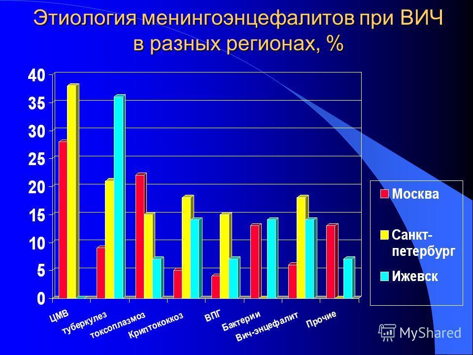 Этиология менингоэнцефалитов при ВИЧ в разных регионах, %