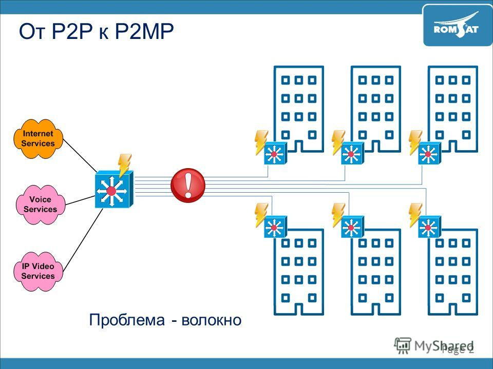 От P2P к P2MP Page 2 Проблема - волокно