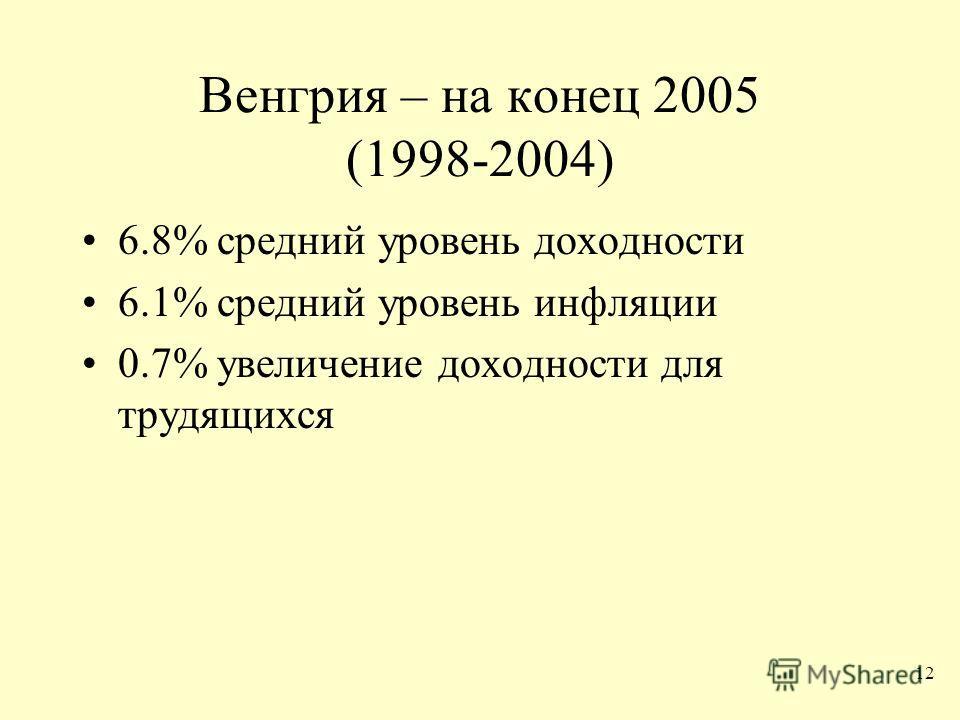 12 Венгрия – на конец 2005 (1998-2004) 6.8% средний уровень доходности 6.1% средний уровень инфляции 0.7% увеличение доходности для трудящихся