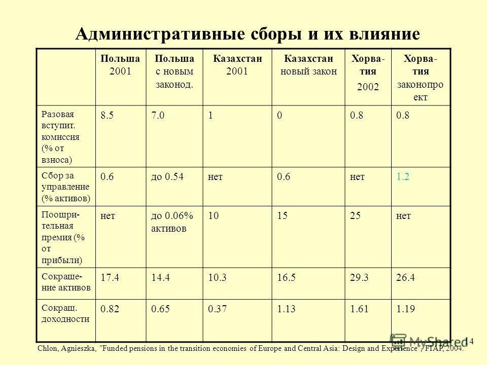 14 Административные сборы и их влияние Польша 2001 Польша с новым законод. Казахстан 2001 Казахстан новый закон Хорва- тия 2002 Хорва- тия законопро ект Разовая вступит. комиссия (% от взноса) 8.57.0100.8 Сбор за управление (% активов) 0.6до 0.54нет0