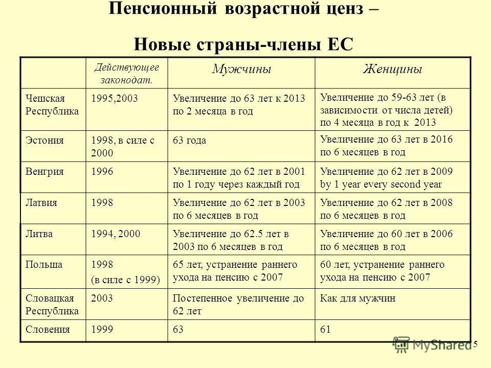 5 Пенсионный возрастной ценз – Новые страны-члены ЕС Действующее законодат. МужчиныЖенщины Чешская Республика 1995,2003Увеличение до 63 лет к 2013 по 2 месяца в год Увеличение до 59-63 лет (в зависимости от числа детей) по 4 месяца в год к 2013 Эстон
