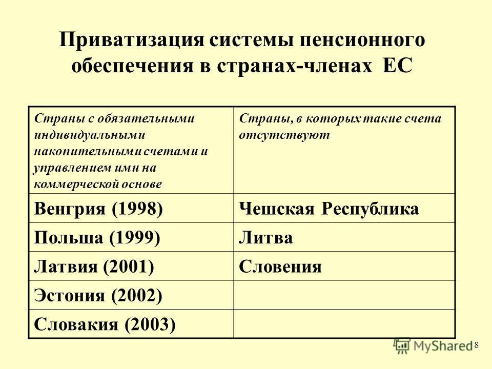 8 Приватизация системы пенсионного обеспечения в странах-членах ЕС Страны с обязательными индивидуальными накопительными счетами и управлением ими на коммерческой основе Страны, в которых такие счета отсутствуют Венгрия (1998)Чешская Республика Польш