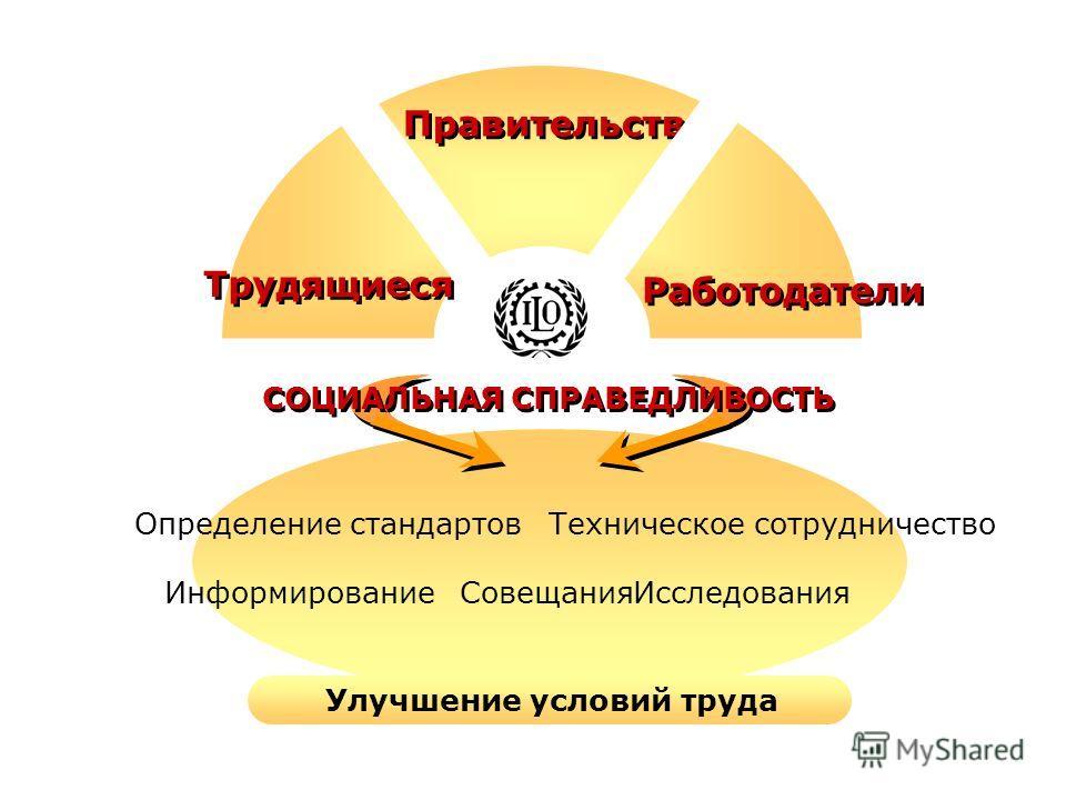 Определение стандартовТехническое сотрудничество ИнформированиеСовещанияИсследования Улучшение условий труда СОЦИАЛЬНАЯ СПРАВЕДЛИВОСТЬ Трудящиеся Работодатели Правительства