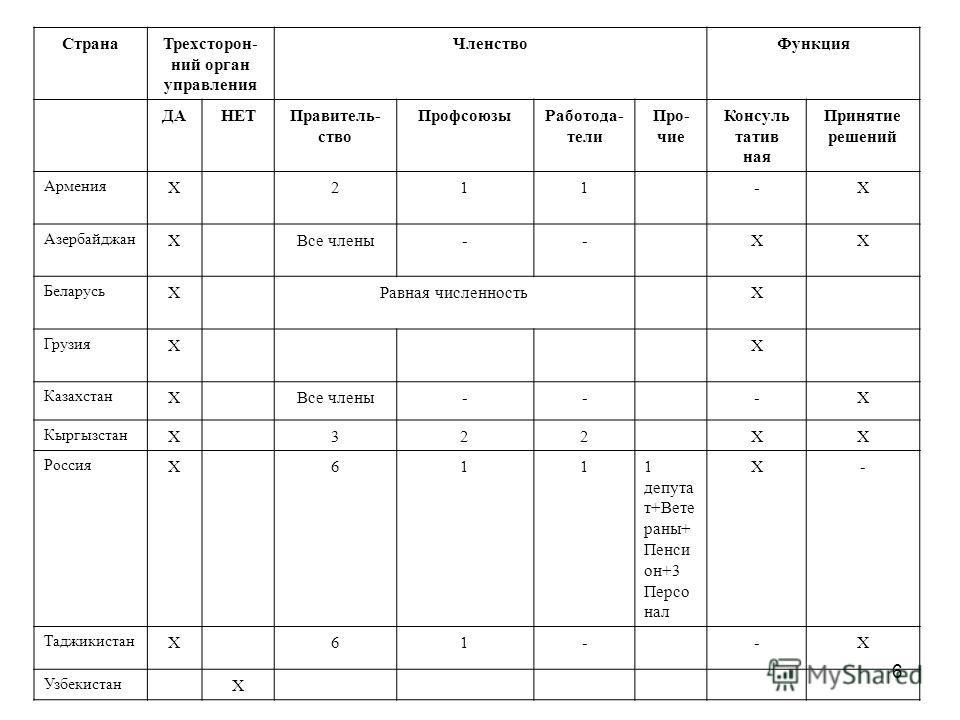 6 СтранаТрехсторон- ний орган управления ЧленствоФункция ДАНЕТПравитель- ство ПрофсоюзыРаботода- тели Про- чие Консуль татив ная Принятие решений Армения X211-X Азербайджан XВсе члены--XX Беларусь XРавная численностьX Грузия XX Казахстан XВсе члены--