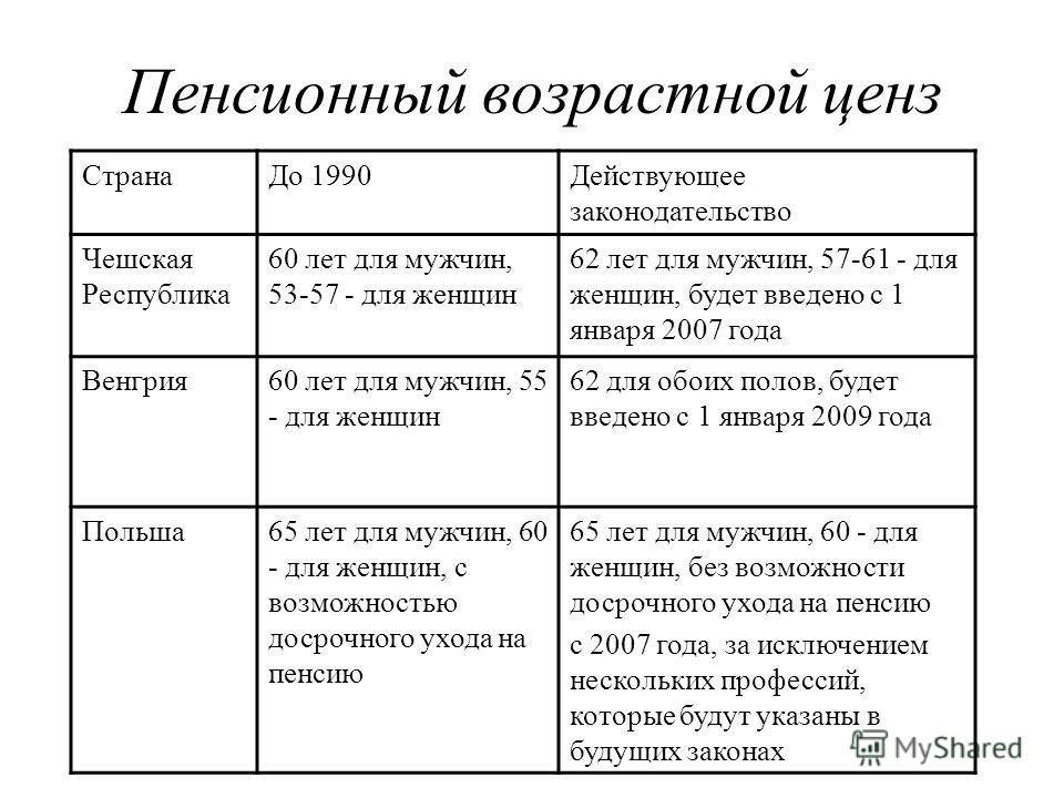 Пенсионный возрастной ценз СтранаДо 1990Действующее законодательство Чешская Республика 60 лет для мужчин, 53-57 - для женщин 62 лет для мужчин, 57-61 - для женщин, будет введено с 1 января 2007 года Венгрия60 лет для мужчин, 55 - для женщин 62 для о