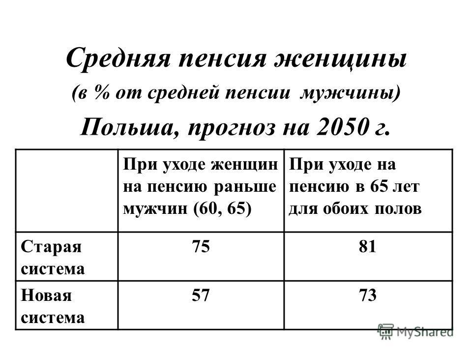 Средняя пенсия женщины (в % от средней пенсии мужчины) Польша, прогноз на 2050 г. При уходе женщин на пенсию раньше мужчин (60, 65) При уходе на пенсию в 65 лет для обоих полов Старая система 7581 Новая система 5773