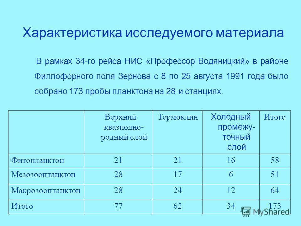 Характеристика исследуемого материала В рамках 34-го рейса НИС «Профессор Водяницкий» в районе Филлофорного поля Зернова с 8 по 25 августа 1991 года было собрано 173 пробы планктона на 28-и станциях. Верхний квазиодно- родный слой Термоклин Холодный