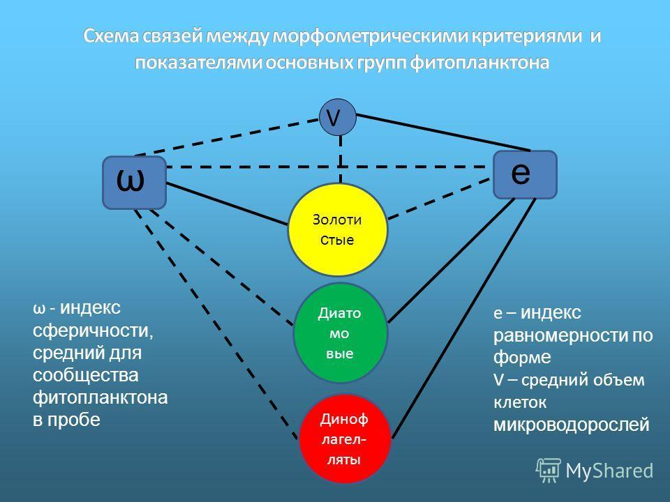 Золоти с тые Диато мо вые Диноф лагел - ляты ω е V ω - индекс сферичности, средний для сообщества фитопланктона в пробе e – индекс равномерности по ф орм е V – средний объем клеток микроводорослей
