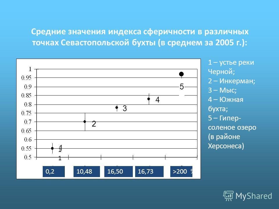 Средние значения индекса сферичности в различных точках Севастопольской бухты (в среднем за 2005 г.): 1 – устье реки Черной; 2 – Инкерман; 3 – Мыс; 4 – Южная бухта; 5 – Гипер- соленое озеро (в районе Херсонеса) 0,210,4816,50>20016,73%о%о 1 1 2 3 4 5