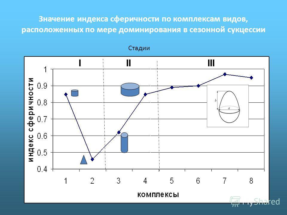 Значение индекса сферичности по комплексам видов, расположенных по мере доминирования в сезонной сукцессии IIIIII Стадии IIIIII