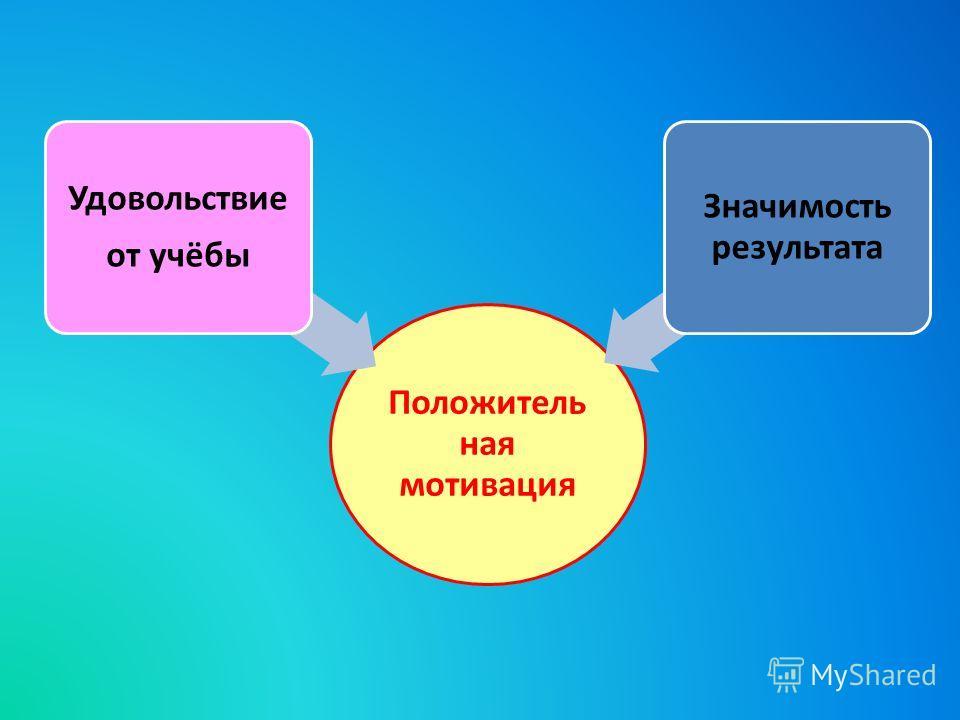Положитель ная мотивация Удовольствие от учёбы Значимость результата