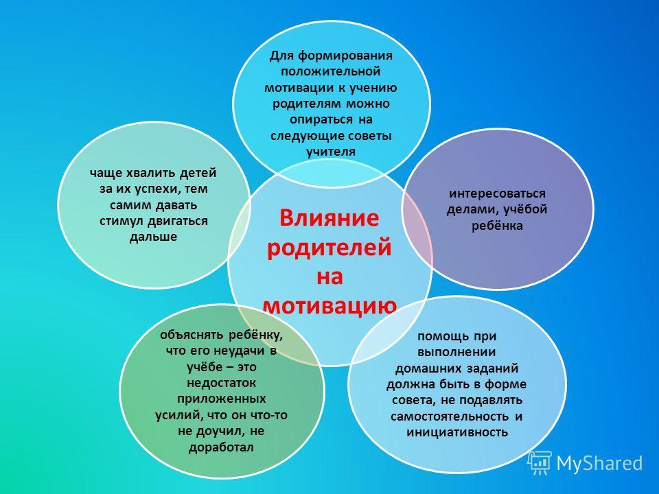 Влияние родителей на мотивацию Для формирования положительной мотивации к учению родителям можно опираться на следующие советы учителя интересоваться делами, учёбой ребёнка помощь при выполнении домашних заданий должна быть в форме совета, не подавля