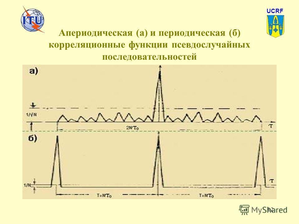 12 Апериодическая (а) и периодическая (б) корреляционные функции псевдослучайных последовательностей UCRF