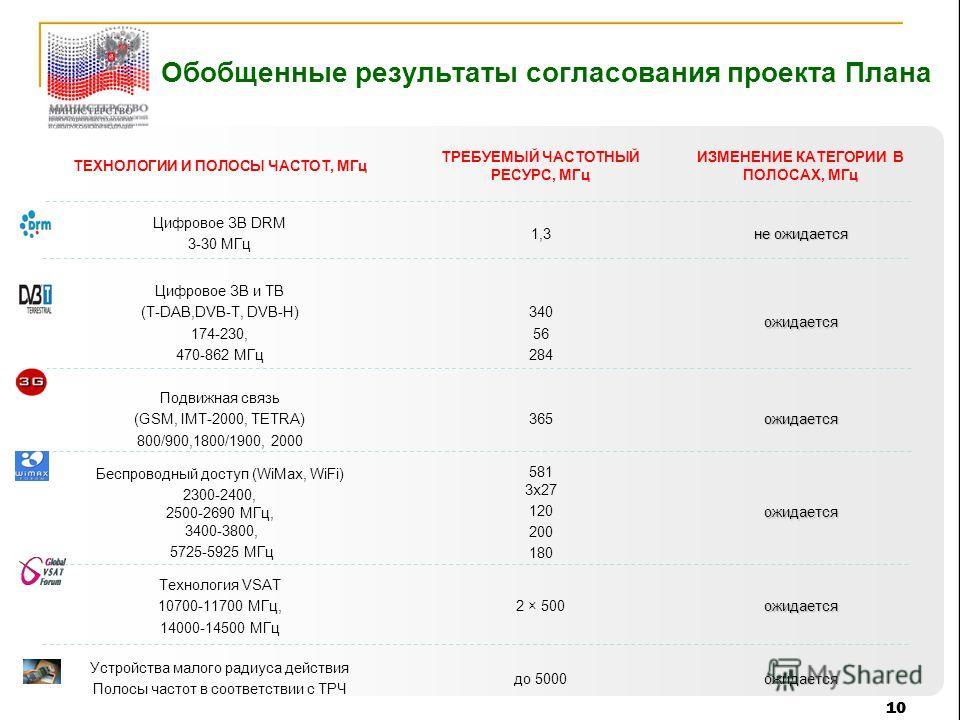 10 Обобщенные результаты согласования проекта Плана ТЕХНОЛОГИИ И ПОЛОСЫ ЧАСТОТ, МГц ТРЕБУЕМЫЙ ЧАСТОТНЫЙ РЕСУРС, МГц ИЗМЕНЕНИЕ КАТЕГОРИИ В ПОЛОСАХ, МГц Цифровое ЗВ DRM 3-30 МГц 1,3 не ожидается Цифровое ЗВ и ТВ (Т-DAB,DVB-T, DVB-H) 174-230, 470-862 МГ