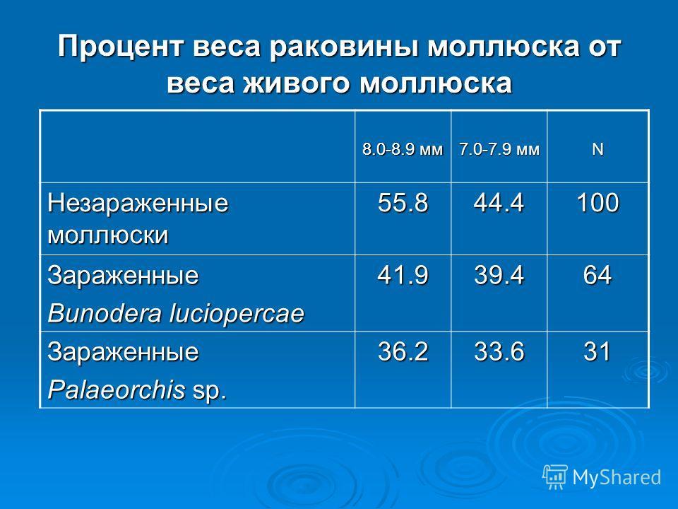 Процент веса раковины моллюска от веса живого моллюска 8.0-8.9 мм 7.0-7.9 мм N Незараженные моллюски 55.844.4100 Зараженные Bunodera luciopercae 41.939.464 Зараженные Palaeorchis sp. 36.233.631