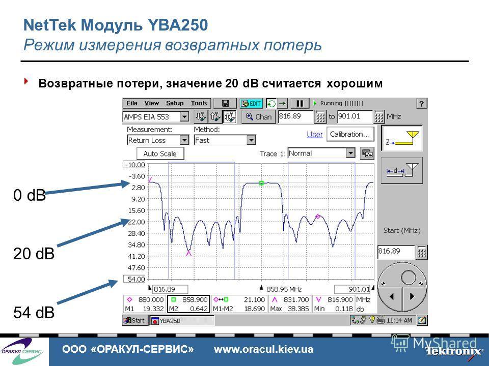ООО «ОРАКУЛ-СЕРВИС» www.oracul.kiev.ua Возвратные потери, значение 20 dB считается хорошим 0 dB 20 dB 54 dB NetTek Модуль YBA250 Режим измерения возвратных потерь