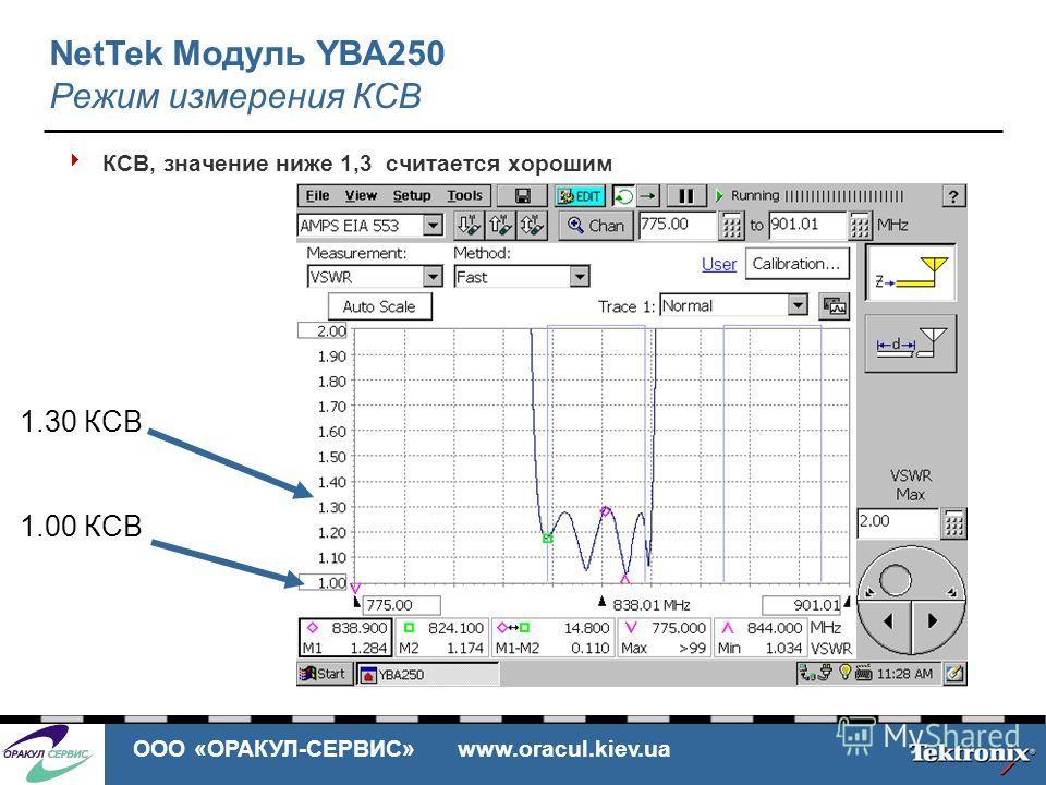 ООО «ОРАКУЛ-СЕРВИС» www.oracul.kiev.ua КСВ, значение ниже 1,3 считается хорошим 1.30 КСВ 1.00 КСВ NetTek Модуль YBA250 Режим измерения КСВ