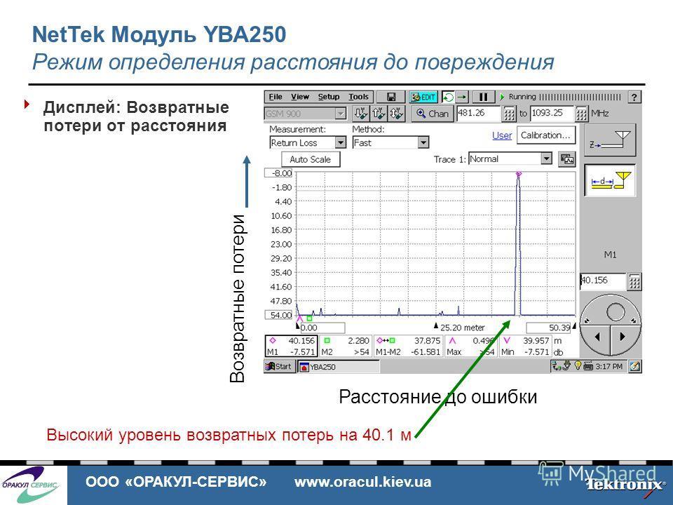 ООО «ОРАКУЛ-СЕРВИС» www.oracul.kiev.ua Дисплей: Возвратные потери от расстояния Возвратные потери Расстояние до ошибки Высокий уровень возвратных потерь на 40.1 м NetTek Модуль YBA250 Режим определения расстояния до повреждения