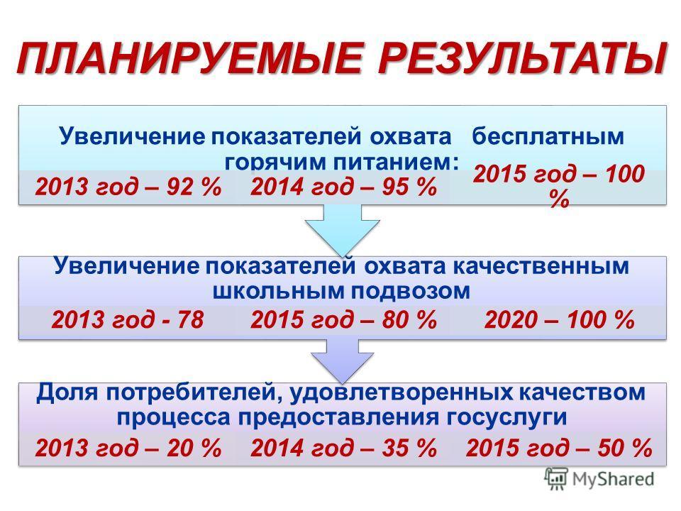 Доля потребителей, удовлетворенных качеством процесса предоставления госуслуги 2013 год – 20 % 2014 год – 35 % 2015 год – 50 % Увеличение показателей охвата качественным школьным подвозом 2013 год - 78 2015 год – 80 % 2020 – 100 % Увеличение показате