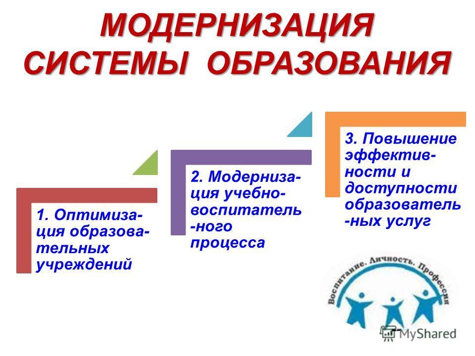 МОДЕРНИЗАЦИЯ СИСТЕМЫ ОБРАЗОВАНИЯ 1. Оптимиза- ция образова- тельных учреждений 2. Модерниза- ция учебно- воспитатель -ного процесса 3. Повышение эффектив- ности и доступности образователь -ных услуг