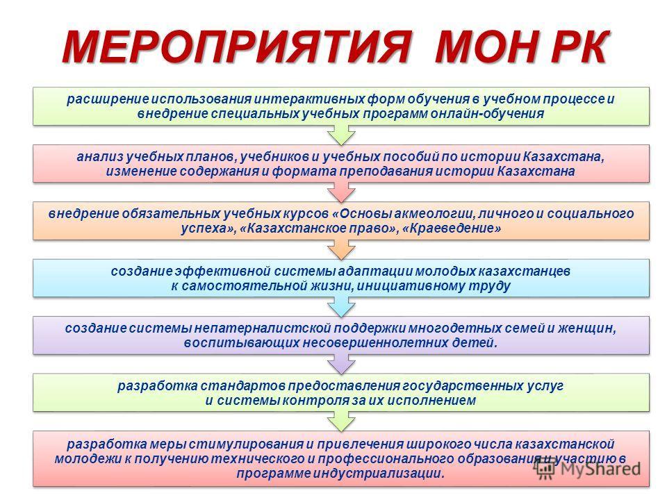 МЕРОПРИЯТИЯ МОН РК разработка меры стимулирования и привлечения широкого числа казахстанской молодежи к получению технического и профессионального образования и участию в программе индустриализации. разработка стандартов предоставления государственны