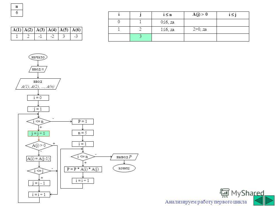 начало ввод n ввод A(1), A(2), …, A(n) i = 0 j = j + 1 i  0 A(i) = A(j-1) i 0, да 3