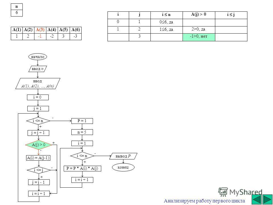 начало ввод n ввод A(1), A(2), …, A(n) i = 0 j = j + 1 i  0 A(i) = A(j-1) i 0, да 3-1>0, нет