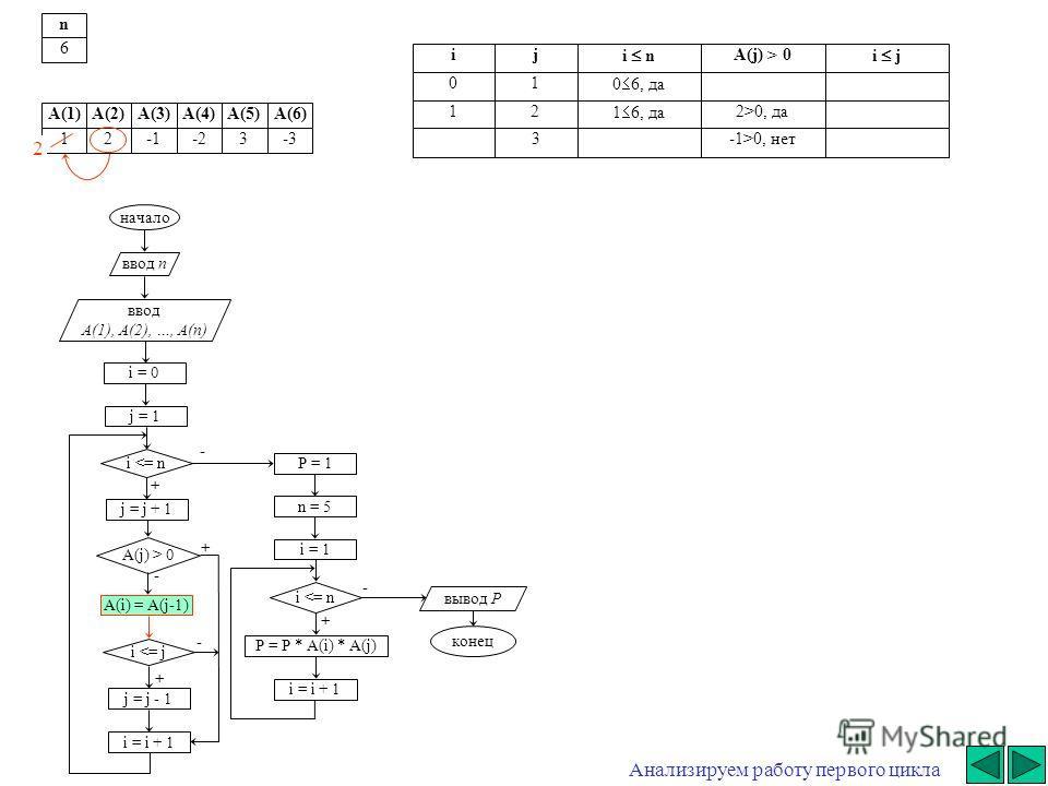 начало ввод n ввод A(1), A(2), …, A(n) i = 0 j = j + 1 i  0 A(i) = A(j-1) i 0, да 3-1>0, нет 2