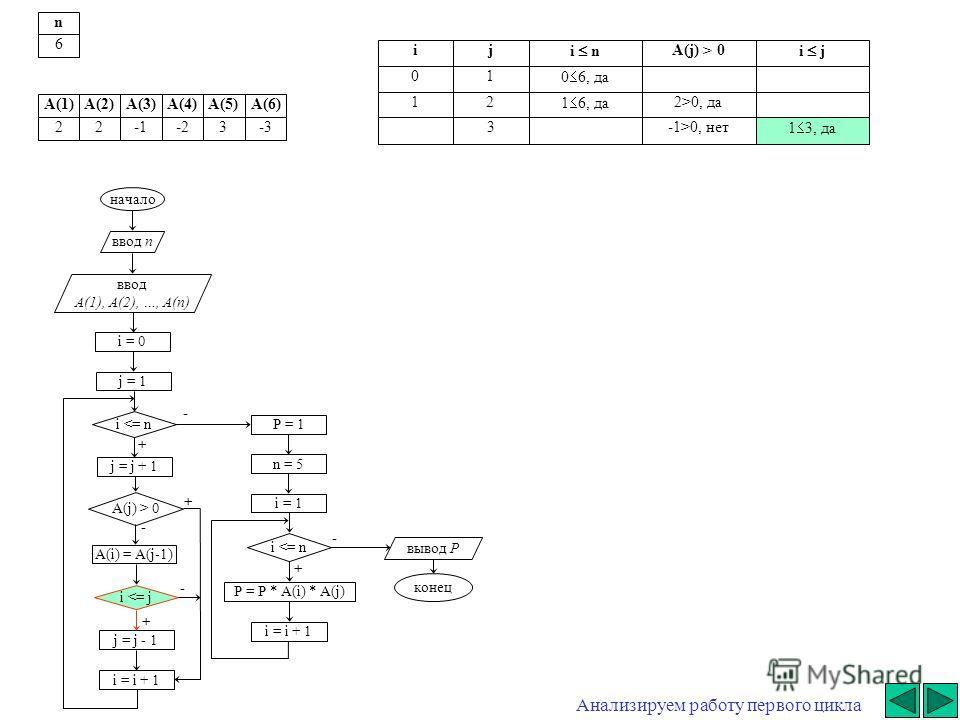 - начало ввод n ввод A(1), A(2), …, A(n) i = 0 j = j + 1 i  0 A(i) = A(j-1) i 0, да 3-1>0, нет 1 3, да