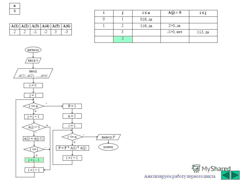 - начало ввод n ввод A(1), A(2), …, A(n) i = 0 j = j + 1 i  0 A(i) = A(j-1) i 0, да3-1>0, нет 1 3, да 2