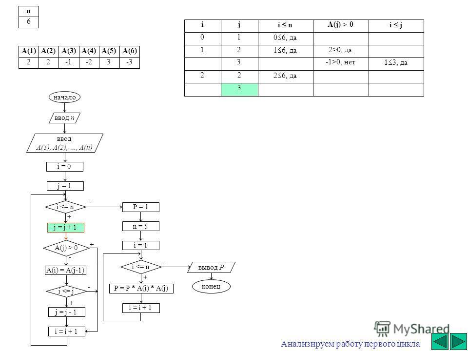 + - начало ввод n ввод A(1), A(2), …, A(n) i = 0 j = j + 1 i  0 A(i) = A(j-1) i 0, да3-1>0, нет 1 3, да 22 2 6, да 3