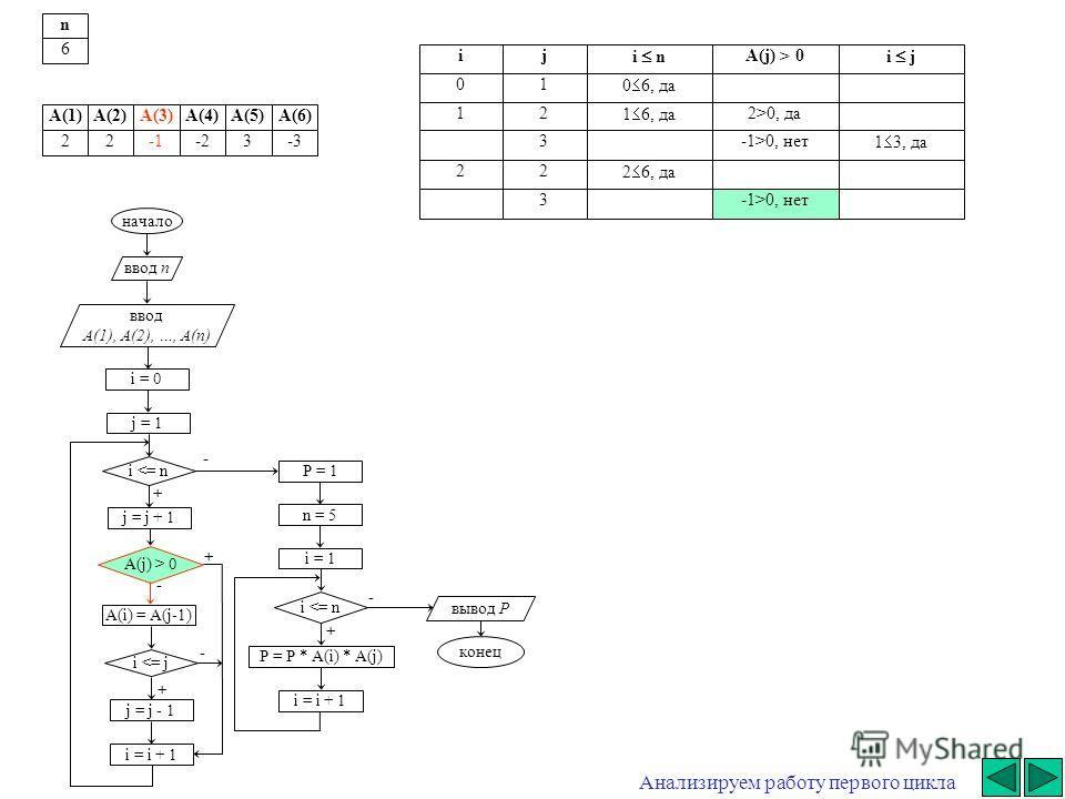 + - начало ввод n ввод A(1), A(2), …, A(n) i = 0 j = j + 1 i  0 A(i) = A(j-1) i 0, да 3-1>0, нет 1 3, да 22 2 6, да 3-1>0, нет