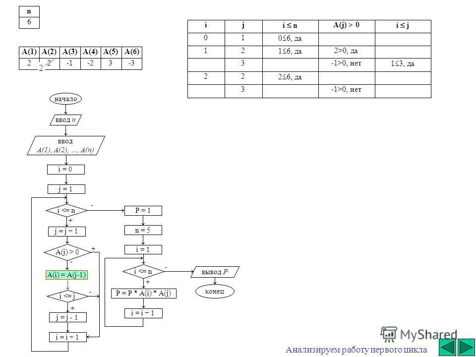 начало ввод n ввод A(1), A(2), …, A(n) i = 0 j = j + 1 i  0 A(i) = A(j-1) i 0, да 3-1>0, нет 1 3, да 22 2 6, да 3-1>0, нет