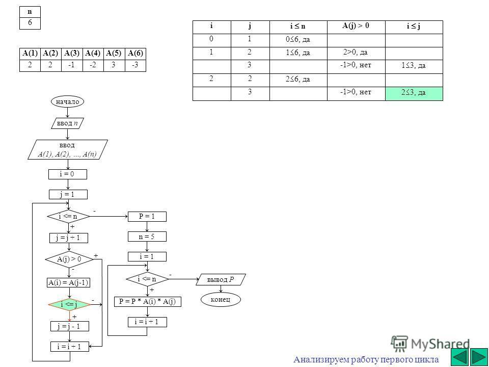 - начало ввод n ввод A(1), A(2), …, A(n) i = 0 j = j + 1 i  0 A(i) = A(j-1) i 0, да3-1>0, нет 1 3, да 22 2 6, да 3-1>0, нет 2 3, да