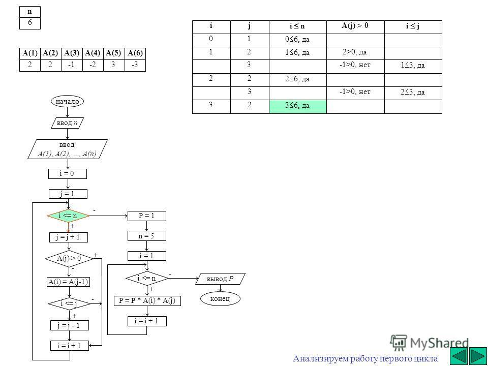 + - начало ввод n ввод A(1), A(2), …, A(n) i = 0 j = j + 1 i  0 A(i) = A(j-1) i 0, да3-1>0, нет 1 3, да 22 2 6, да 3-1>0, нет 2 3, да 32 3 6, да