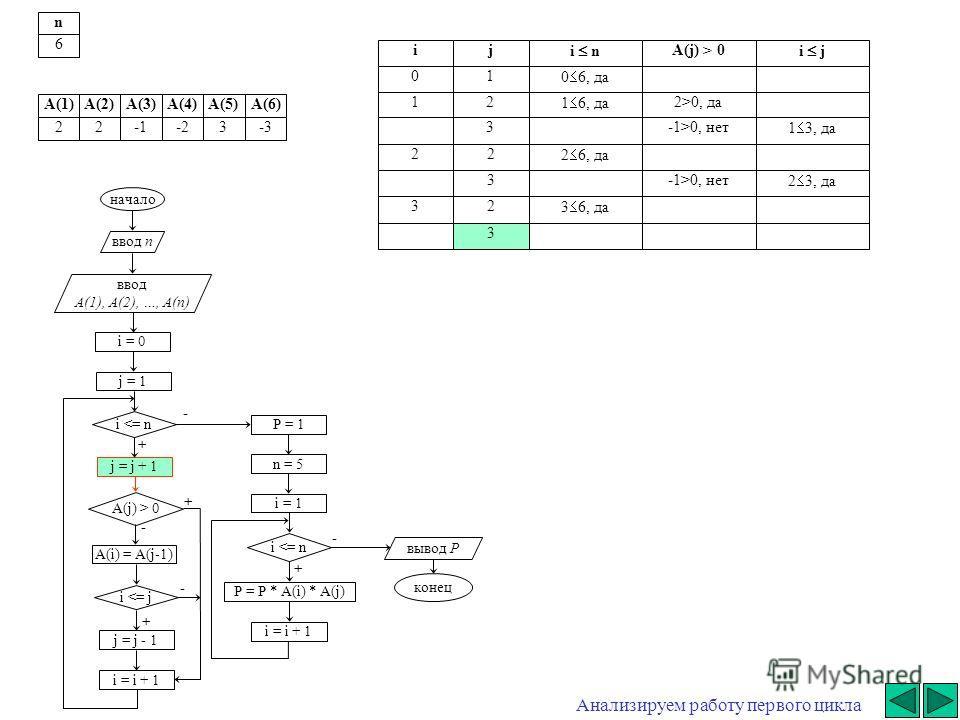 + - начало ввод n ввод A(1), A(2), …, A(n) i = 0 j = j + 1 i  0 A(i) = A(j-1) i 0, да3-1>0, нет 1 3, да 22 2 6, да 3-1>0, нет 2 3, да 32 3 6, да 3