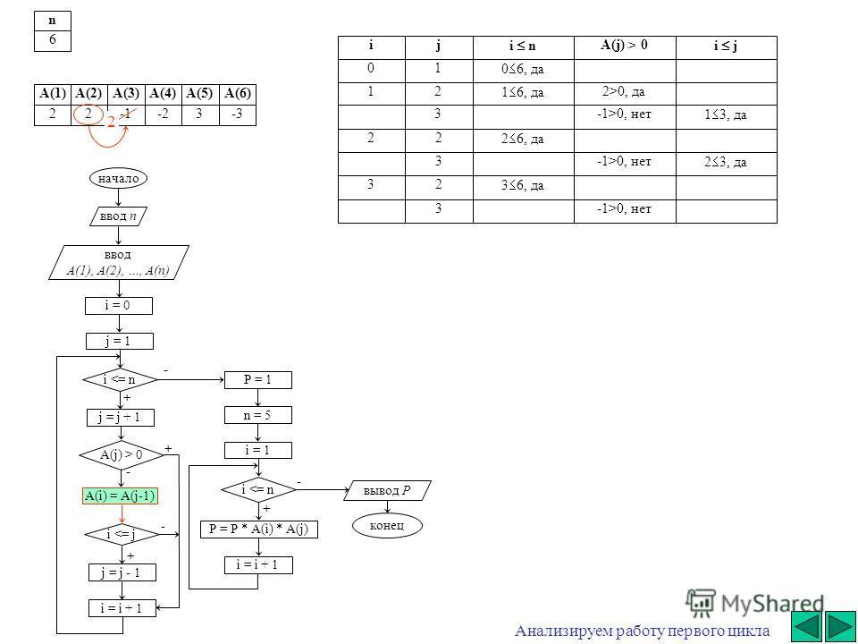начало ввод n ввод A(1), A(2), …, A(n) i = 0 j = j + 1 i  0 A(i) = A(j-1) i 0, да3-1>0, нет 1 3, да 22 2 6, да 3-1>0, нет 2 3, да 32 3 6, да 3-1>0, нет