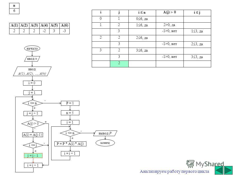 - начало ввод n ввод A(1), A(2), …, A(n) i = 0 j = j + 1 i  0 A(i) = A(j-1) i 0, да3-1>0, нет 1 3, да 22 2 6, да 3-1>0, нет 2 3, да 32 3 6, да 3-1>0, нет 3 3, да 2