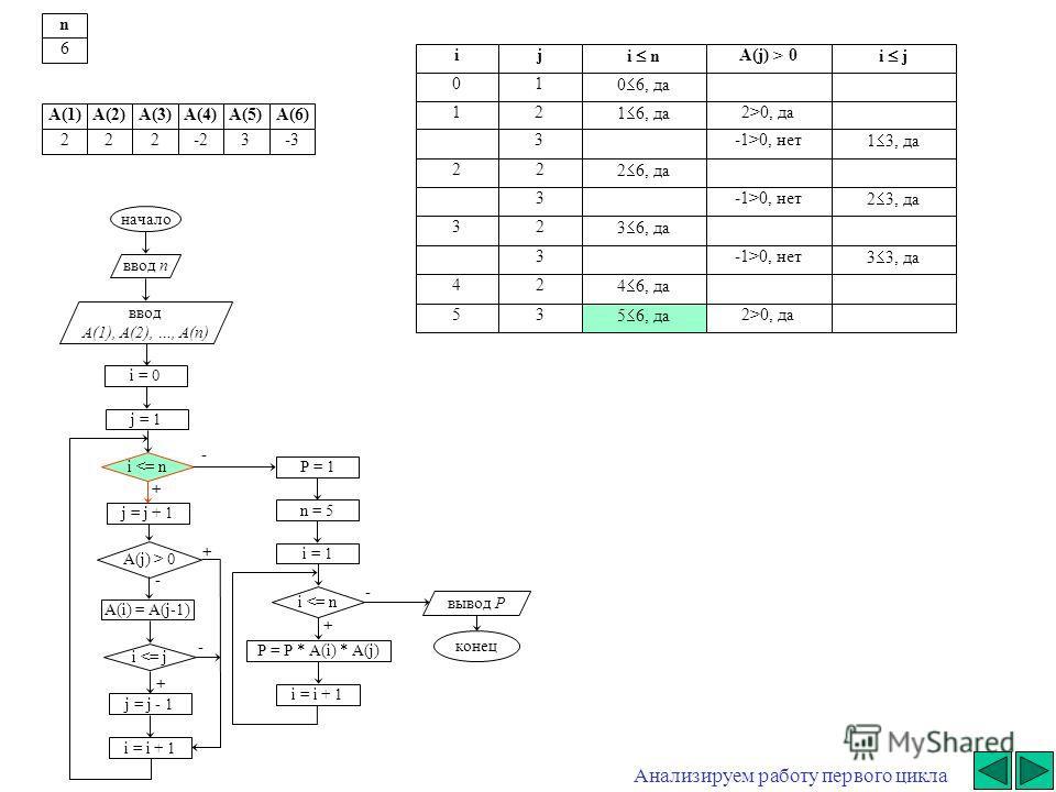 + - начало ввод n ввод A(1), A(2), …, A(n) i = 0 j = j + 1 i  0 A(i) = A(j-1) i 0, да3-1>0, нет 1 3, да 22 2 6, да 3-1>0, нет 2 3, да 32 3 6, да 3-1>0, нет 3 3, да 42 4 6, да 53 5 6, да 2>0, да