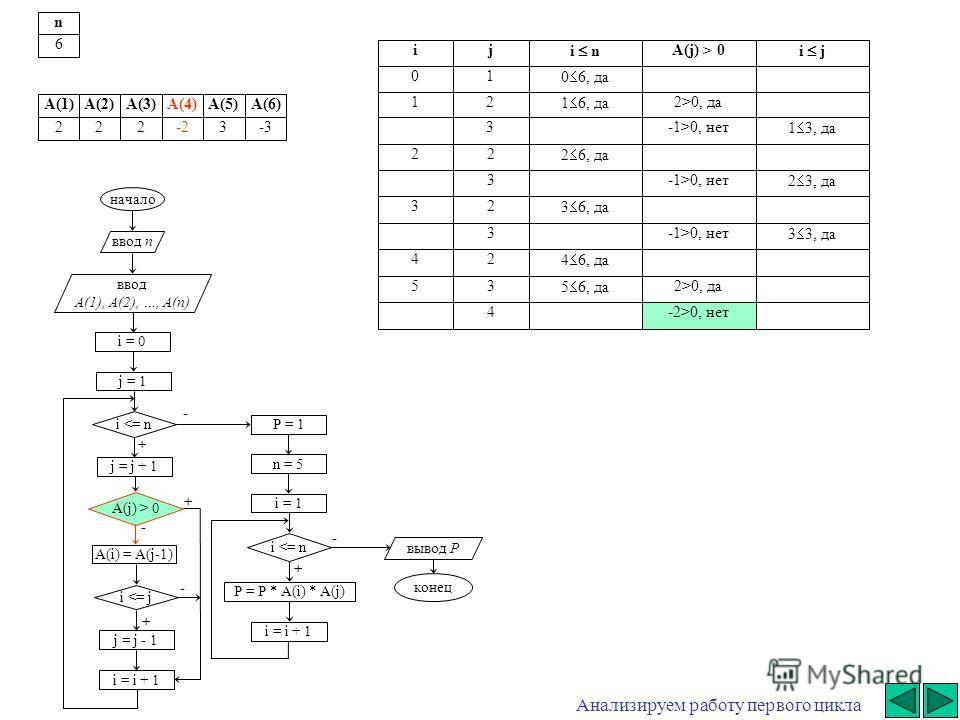 + - начало ввод n ввод A(1), A(2), …, A(n) i = 0 j = j + 1 i  0 A(i) = A(j-1) i 0, да3-1>0, нет 1 3, да 22 2 6, да 3-1>0, нет 2 3, да 32 3 6, да 3-1>0, нет 3 3, да 42 4 6, да 53 5 6, да 2>0, да 4-2>0, нет