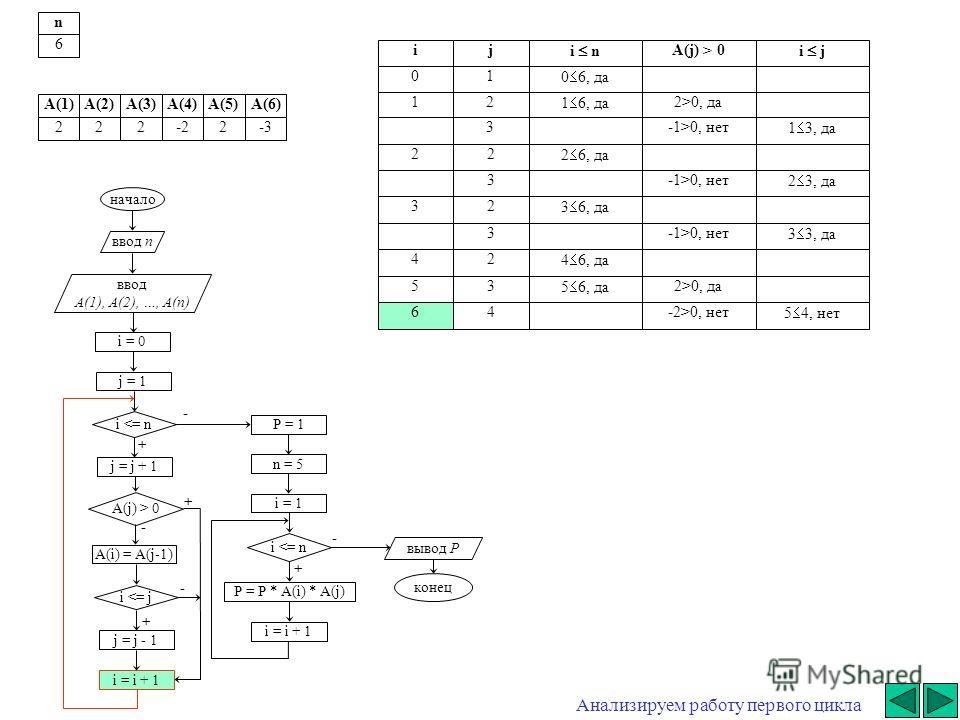 - начало ввод n ввод A(1), A(2), …, A(n) i = 0 j = j + 1 i  0 A(i) = A(j-1) i 0, да3-1>0, нет 1 3, да 22 2 6, да 3-1>0, нет 2 3, да 32 3 6, да 3-1>0, нет 3 3, да 42 4 6, да 53 5 6, да 2>0, да 64-2>0, нет 5 4, нет