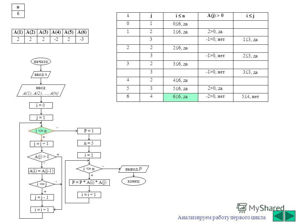 + - начало ввод n ввод A(1), A(2), …, A(n) i = 0 j = j + 1 i  0 A(i) = A(j-1) i 0, да3-1>0, нет 1 3, да 22 2 6, да 3-1>0, нет 2 3, да 32 3 6, да 3-1>0, нет 3 3, да 42 4 6, да 53 5 6, да 2>0, да 64 6 6, да -2>0, нет 5 4, нет