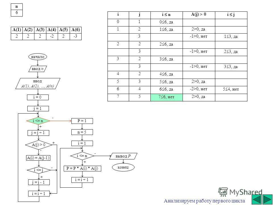 + - начало ввод n ввод A(1), A(2), …, A(n) i = 0 j = j + 1 i  0 A(i) = A(j-1) i 0, да3-1>0, нет 1 3, да 22 2 6, да 3-1>0, нет 2 3, да 32 3 6, да 3-1>0, нет 3 3, да 42 4 6, да 53 5 6, да 2>0, да 64-2>0, нет 5 4, нет ij i n A(j) > 0 i j 01 0 6, да 12 1