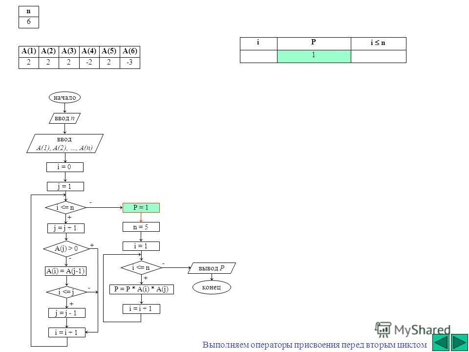 + - начало ввод n ввод A(1), A(2), …, A(n) i = 0 j = j + 1 i  0 A(i) = A(j-1) i