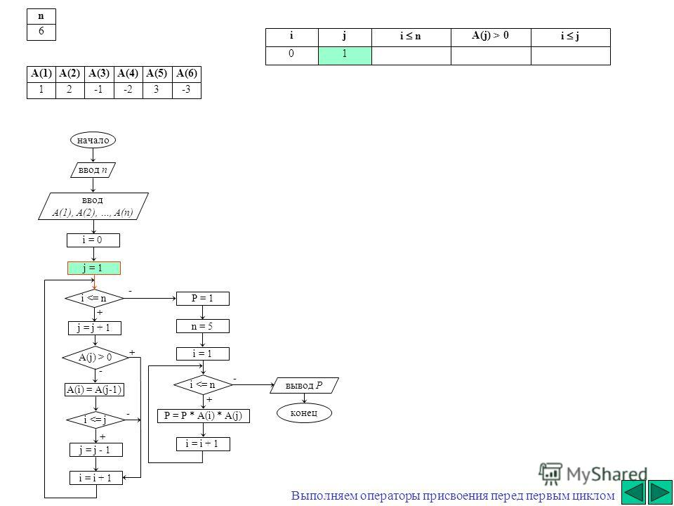 начало ввод n ввод A(1), A(2), …, A(n) i = 0 j = j + 1 i  0 A(i) = A(j-1) i