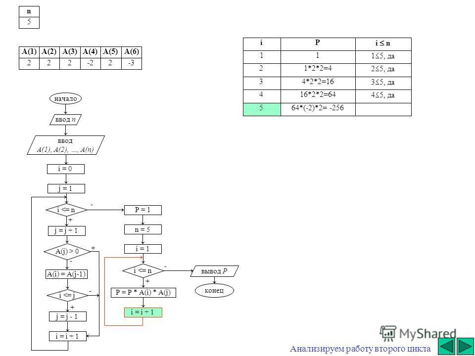 + + - начало ввод n ввод A(1), A(2), …, A(n) i = 0 j = j + 1 i  0 A(i) = A(j-1) i