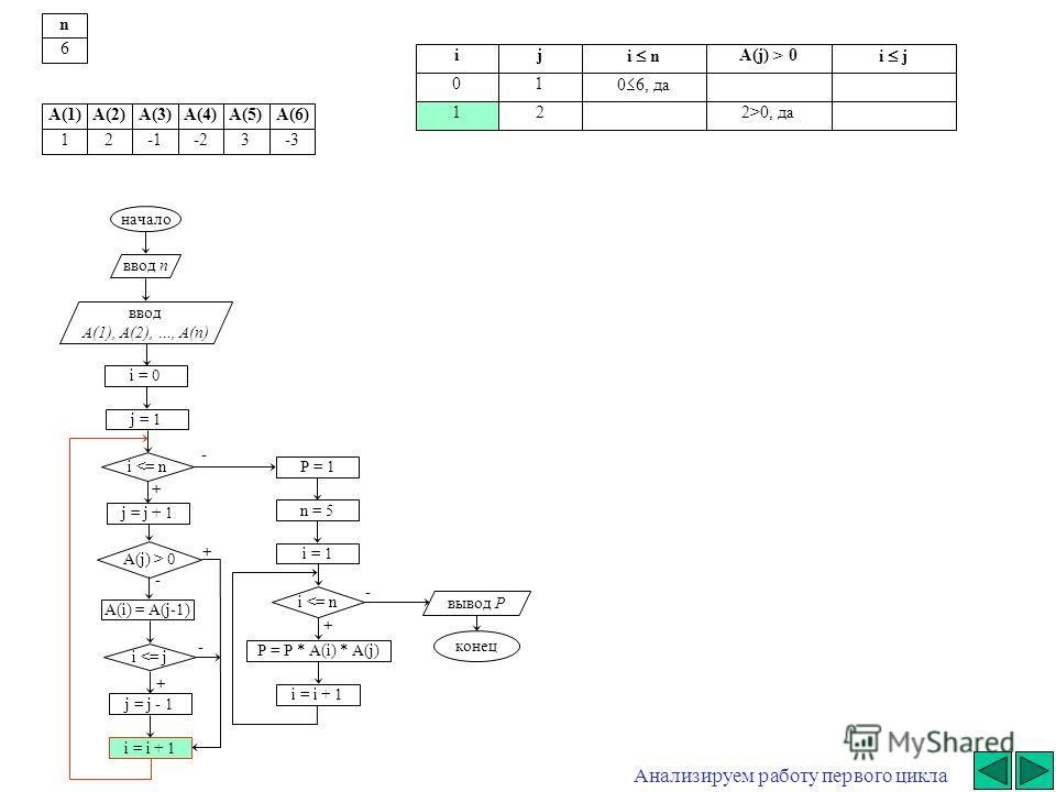 начало ввод n ввод A(1), A(2), …, A(n) i = 0 j = j + 1 i  0 A(i) = A(j-1) i 0, да