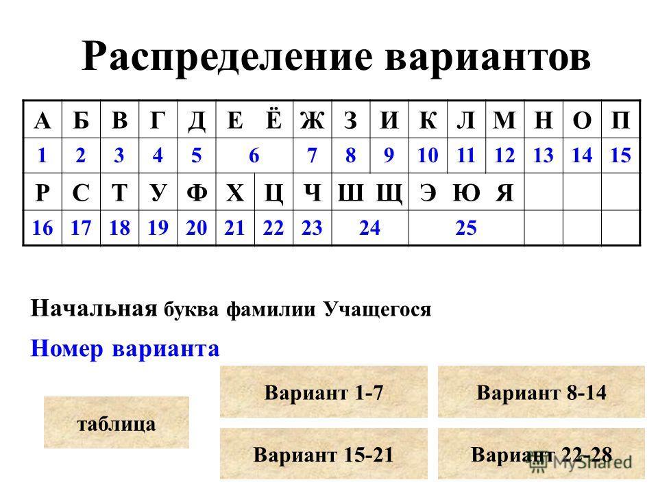АБВГДЕЁЖЗИКЛМНОП 123456789101112131415 РСТУФХЦЧШЩЭЮЯ 16171819202122232425 Начальная буква фамилии Учащегося Номер варианта Распределение вариантов таблица Вариант 1-7Вариант 8-14 Вариант 15-21 Вариант 22-28