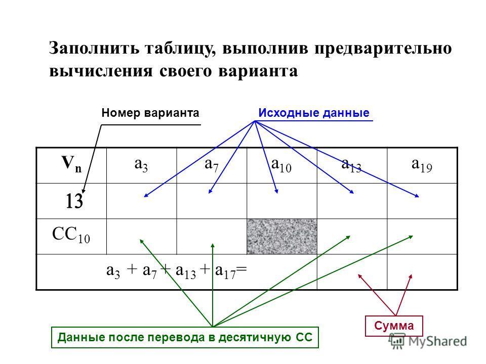 Заполнить таблицу, выполнив предварительно вычисления своего варианта VnVn a3a3 a7a7 a 10 a 13 a 19 CC 10 a 3 + a 7 + a 13 + a 17 = Номер вариантаИсходные данные Данные после перевода в десятичную СС Сумма