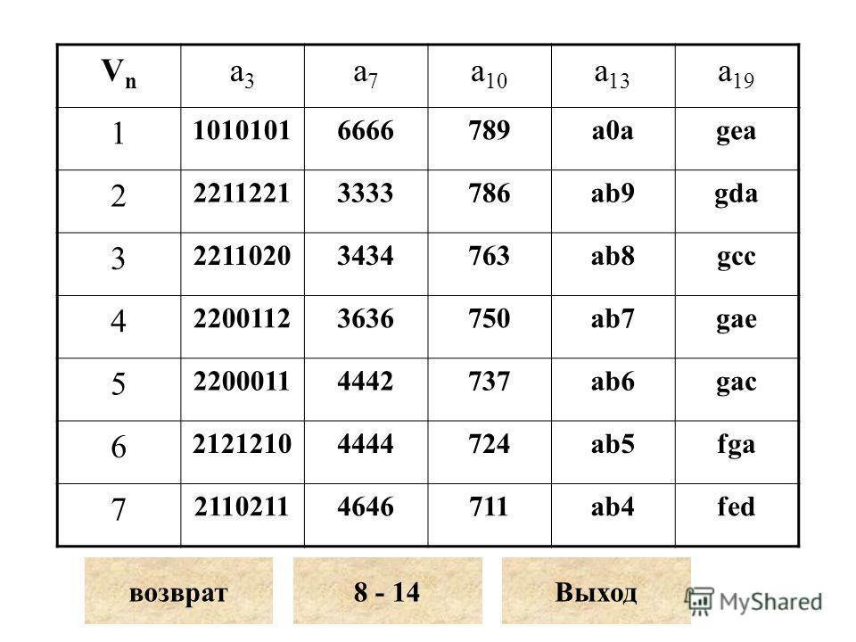 VnVn a3a3 a7a7 a 10 a 13 a 19 1 10101016666789a0agea 2 22112213333786ab9gda 3 22110203434763ab8gcc 4 22001123636750ab7gae 5 22000114442737ab6gac 6 21212104444724ab5fga 7 21102114646711ab4fed возврат8 - 14Выход